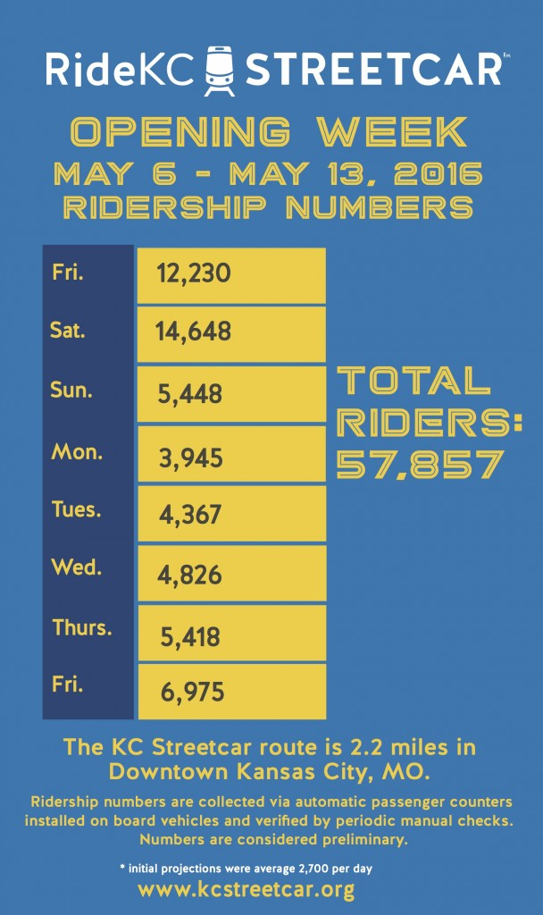 First Week Ridership Numbers_Fri-Fri copy