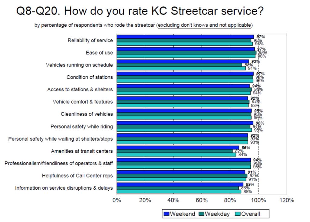 Chart from KC Streetcar Ridership Survey